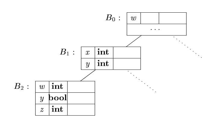 Compiler notes: Syntax-Directed Translation
