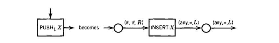 计算理论导引笔记整理 第三部分 第二十一章 Minsky定理